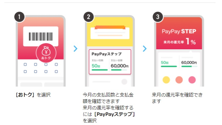 PayPay還元率の確認方法